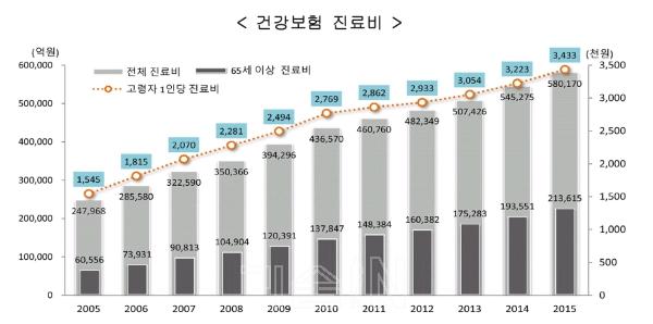 [노후 50년을 위한 기획연재] ① 4차산업혁명과 스마트 헬스케어 네트워크