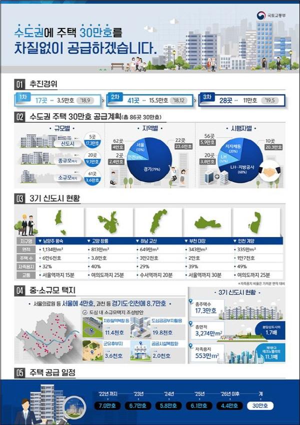 고양 창릉, 부천 대장 등 3차 신도시 2곳 추가 발표