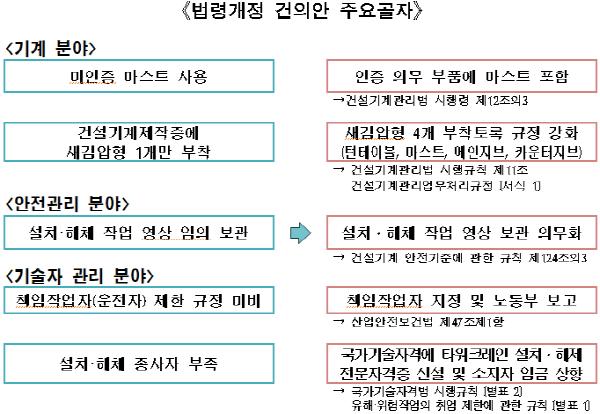 서울시, 타워크레인 집중 점검... 법 위반 34건 적발