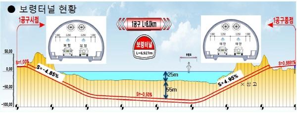 국내 최장 해저터널, 보령해저터널 관통