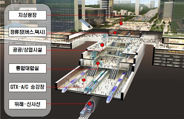 코엑스~잠실운동장 일대 강남권 광역복합환승센터 본격 착