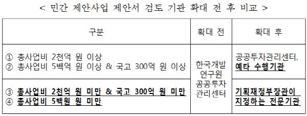 민간투자사업 제안서 검토 15개 기관 지정