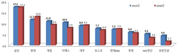 2019년도 시공능력 평가 삼성물산 6년 연속 1위