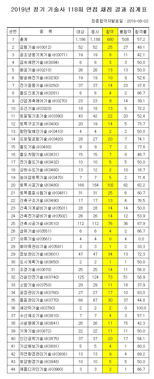 118회 기술사 면접시험 최종 합격자 680명