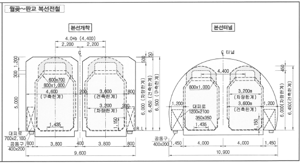 월곶-판교8공구, 구축한계 왜 중요했나?