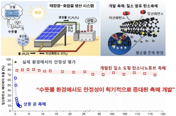KIST 민병권 박사 연구팀, 전기화학 인공광합성 촉매 개발