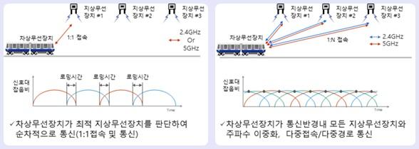 서울 신림선, 무선다중접속 열차제어 도입