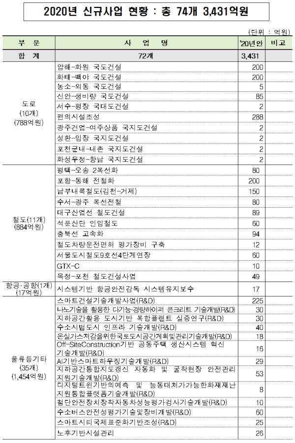 2020년 SOC예산 올해보다 12.9%↑, 22.3조 원