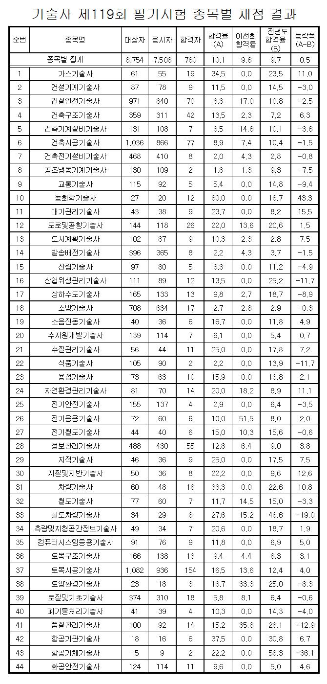 119회 기술사시험 1차 합격자 발표. 합격률 전년 대비 5%↑