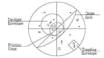 [토목공학 비탈면] 1. 비탈면 안정성 분석 방법