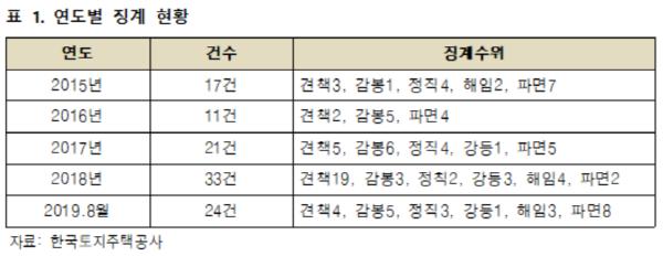 LH 뇌물·횡령 등 심각, 최근 2년 검·경 징계 11명