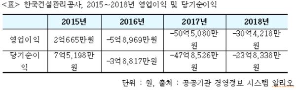 한국건설관리공사, 2년간 27명 징계... 당기순이익 3년째 적자