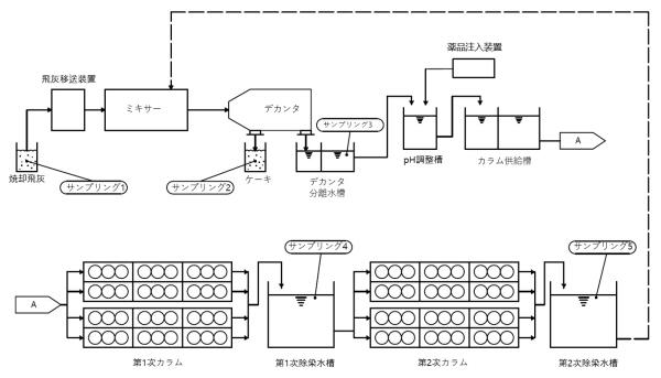 원자력환경기술개발 제염기술·실증설비, 일본 제염해체 학술지 게재
