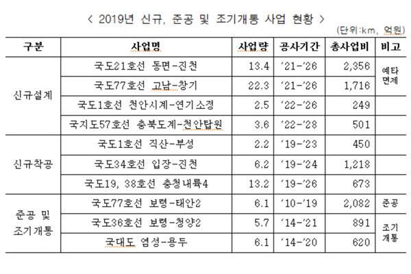 대전국토청, 동면~진천, 고남~창기 예타면제 도로사업 설계 착수