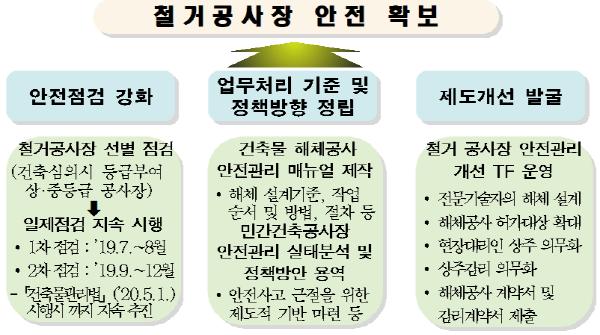 서울시, '철거공사장' 심의·허가 깐깐해진다.