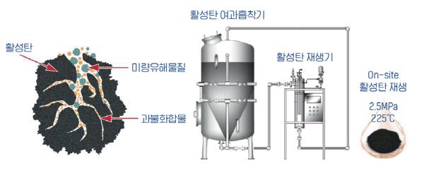 저에너지 On-site 활성탄 재생장치 기술 개발